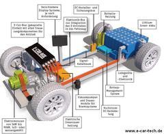 Bauteile zum Umrüsten von Elektrofahrzeugen
